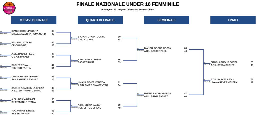 FinaliNazU16-FINALI