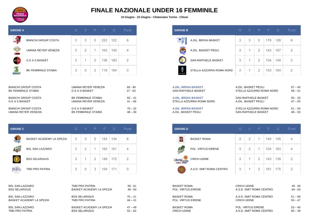 FinaliNazU16-GIRONI